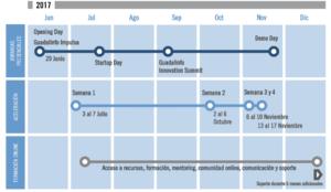 Calendario Guadalinfo Impulsa II